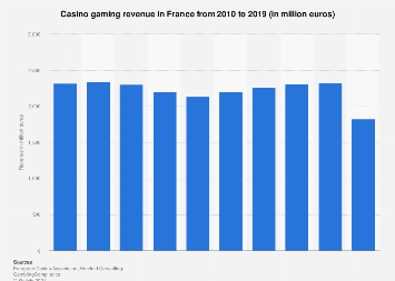 Revenue of casino gaming in France from 2010 to 2017