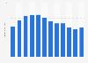 Teradata: worldwide revenue 2010-2018