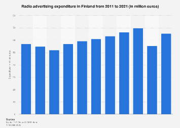 Expenditure on radio advertising in Finland 2010-2017