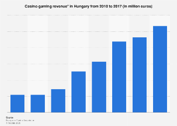Revenue of casino gaming in Hungary from 2010 to 2017