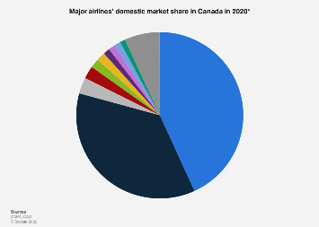 Domestic market share of airlines in Canada 2017