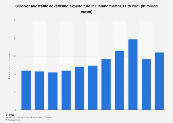 Expenditure on outdoor advertising in Finland 2010-2017