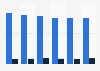Volume des ventes de champagne en grande distribution en France 2010-2015
