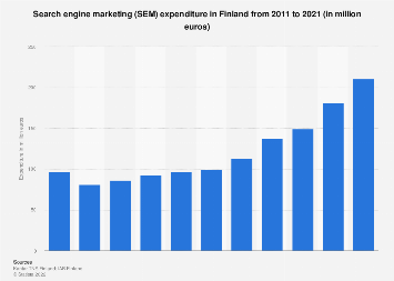Expenditure on search engine marketing (SEM) in Finland 2010-2017