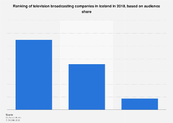 Iceland: TV companies based on audience share   Statista