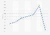 Natixis: effectifs en équivalent temps plein (ETP) dans le monde 2013-2018