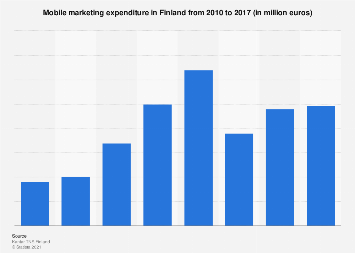Expenditure on mobile marketing in Finland 2010-2017