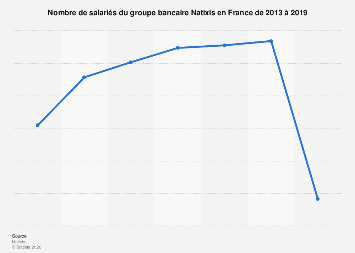 Natixis : effectifs en France 2013-2017