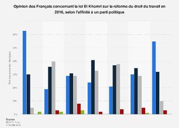 Opinion publique concernant la loi El Khomri par affinité politique en France 2016