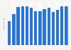 NetApp: global net revenue 2010-2019