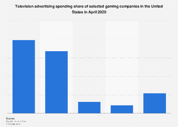 TV ad spend distribution of gaming companies in the U.S. April 2018