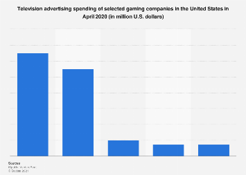 TV ad spend of gaming companies in the U.S. October 2017
