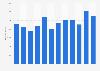 Importmenge von Koriander in Deutschland bis 2016