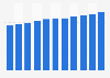 Online dating revenue statistics