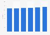 Share of European population living alone 2010-2015