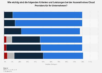 Kriterien bei der Auswahl eines Cloud-Providers in deutschen Unternehmen 2018