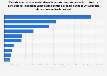 Valor de exportación de calzados de deporte con textil desde España 2017, por país