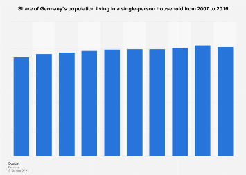 Share of German population living alone 2007-2016