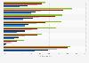 Usage des messageries instantanées sur mobile par CSP en France 2014-2018
