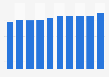 Share of Estonian population living alone 2007-2016