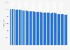 Verkaufte Auflage des Münchner Merkur bis zum 1. Quartal 2019