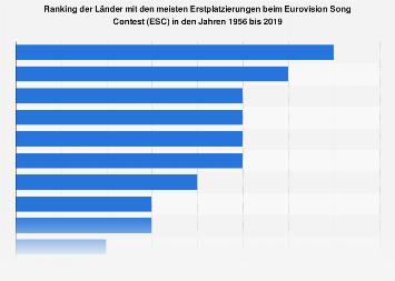 Länder mit den meisten Erstplatzierungen beim Eurovision Song Contest bis 2018