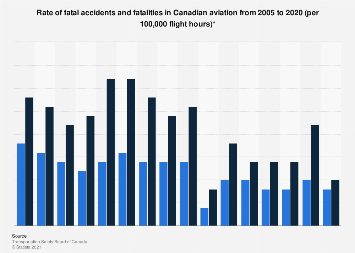 Canadian aviation fatal accidents and fatalities - rates 2005-2016