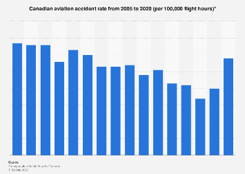 Canada - accidents in aviation per 100,000 flight hours 2005-2017