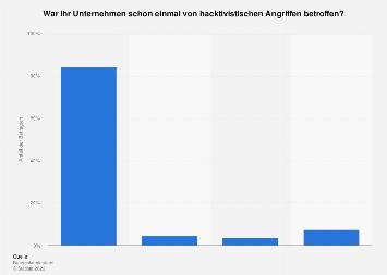 Umfrage unter Unternehmen zu Erfahrungen mit Hacktivismus in Deutschland 2015