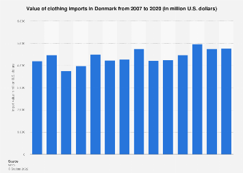 Value of clothing imports in Denmark 2007-2017