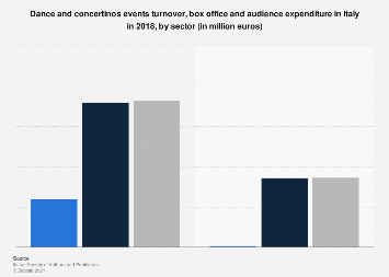 Turnover and box office of dance and concertinos events in Italy 2016, by sector