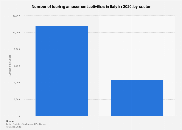 Italy: traveling carnivals and amusement parks 2016, by sector