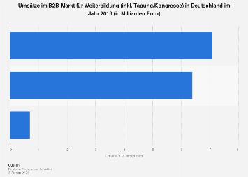 Umsätze im B2B-Markt für Weiterbildung in Deutschland 2016
