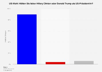 Trump vs. Clinton: Umfrage in Deutschland zur US-Wahl 2016