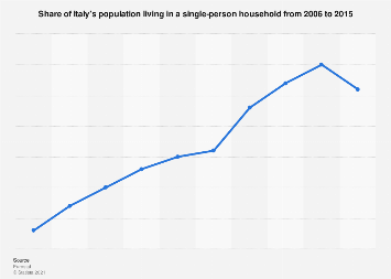 Share of Italian population living alone 2006-2015