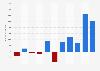 Gewinn/Verlust von Barclays bis 2018