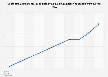 Share of Dutch population living alone 2007-2016