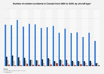 Canadian aviation - accidents by aircraft type 2005-2017