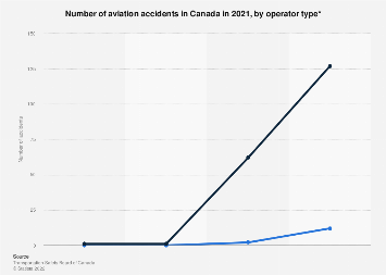 Total accidents in Canadian aviation - operator type 2017