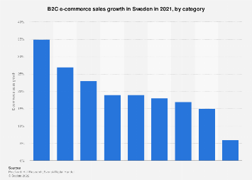 B2C e-commerce sales growth in Sweden 2016-2017, by branch