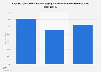 Umfrage zur Eingabe von Krankheitssymptomen in Suchmaschinen nach Geschlecht 2016