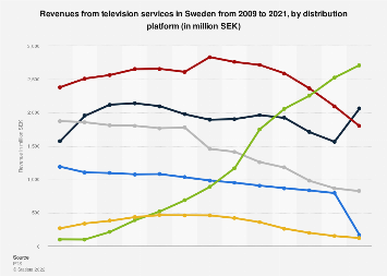 Revenues from television services in Sweden 2009-2017, by platform