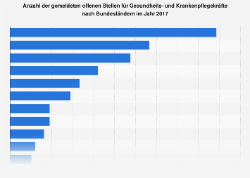 Offene Stellen für Gesundheits- und Krankenpfleger nach Bundesland 2017