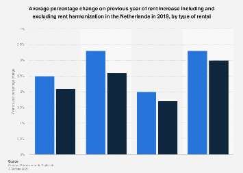 Average rent increase in the Netherlands in 2017, by type of rental