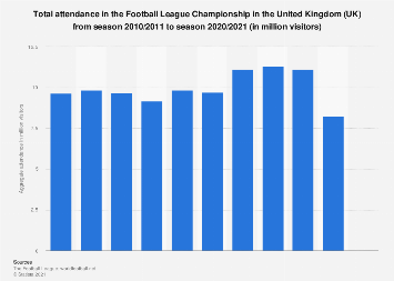 Football League Championship: total attendance in the UK from 2010/2011 to 2017/2018