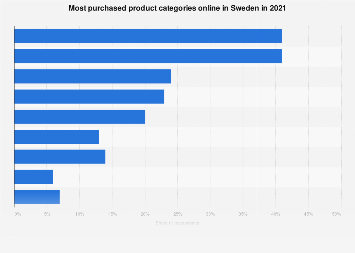 Most purchased products online in Sweden 2017