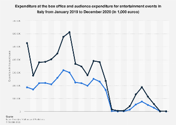 Box office and audience expenditure of cultural activities in Italy 2016, by month