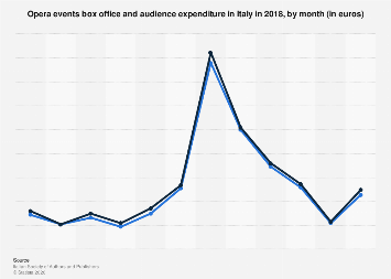 Box office and audience expenditure of opera events in Italy 2016, by month