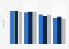 Internet usage in the United Kingdom (UK) 2014-2016, by socio-economic group