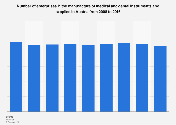 Manufacture of medical and dental supplies 2008-2016 | Statista